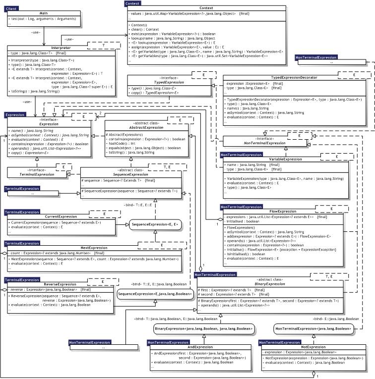 evaluating software design patterns